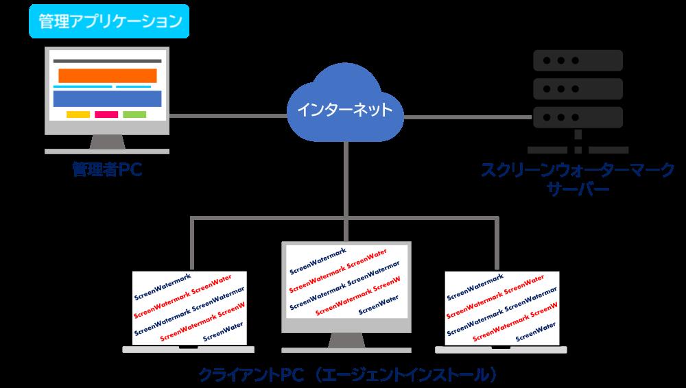 BusinessEditionは、基本機能をカバーしつつ手軽に使い始めながら、PC画面に透かしを表示して不正な画面キャプチャを防止するスクリーンウォーターマークを利用出来ます。