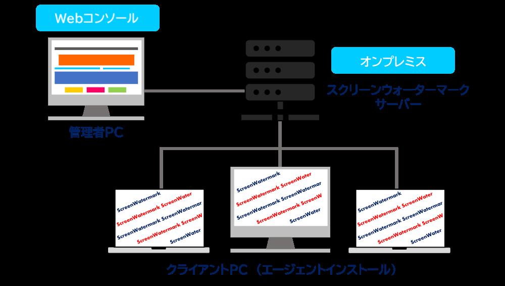 EnterpriseEdition(オンプレミス版)はインターネット接続不要、セキュアな運用で、PC画面に透かしを表示して不正な画面キャプチャを防止するスクリーンウォーターマークを利用できます。
