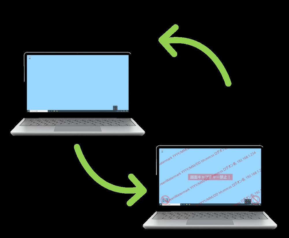 スクリーンウォーターマークはPCを社内で使用時はウォーターマーク(透かし)非表示、社外で使用した場合だけ透かしを表示して不正な画面キャプチャを防止