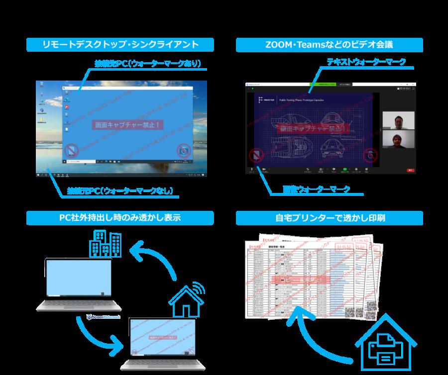 スクリーンウォーターマークはテレワークにも対応で安心。テレワークに潜む情報漏洩を防止。リモートデスクトップ、ビデオミーティング、PCの社外利用、社外や自宅での印刷でも電子透かし(ウォーターマーク)を表示